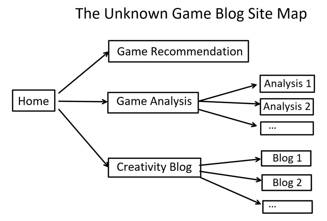 GameBlog_SiteMap